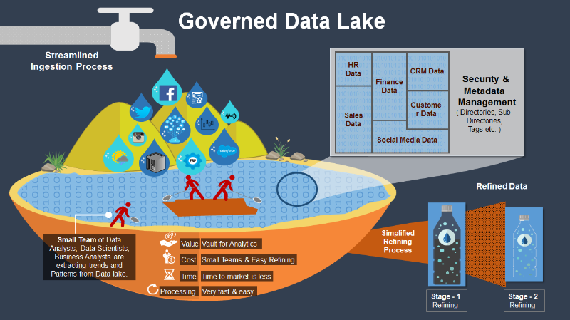 How to Design and Implement a Data Lake?