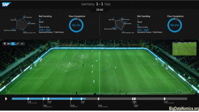 Germany Won the 2014 World Cup thanks to the Big Data Solution delivered by SAP.